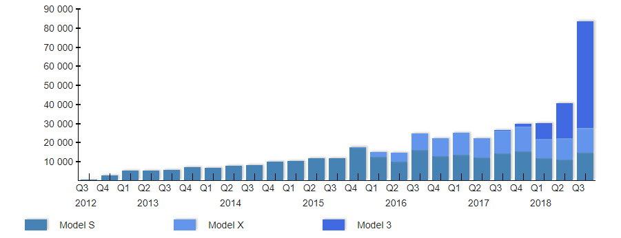 Объём производства автомобилей Тесла