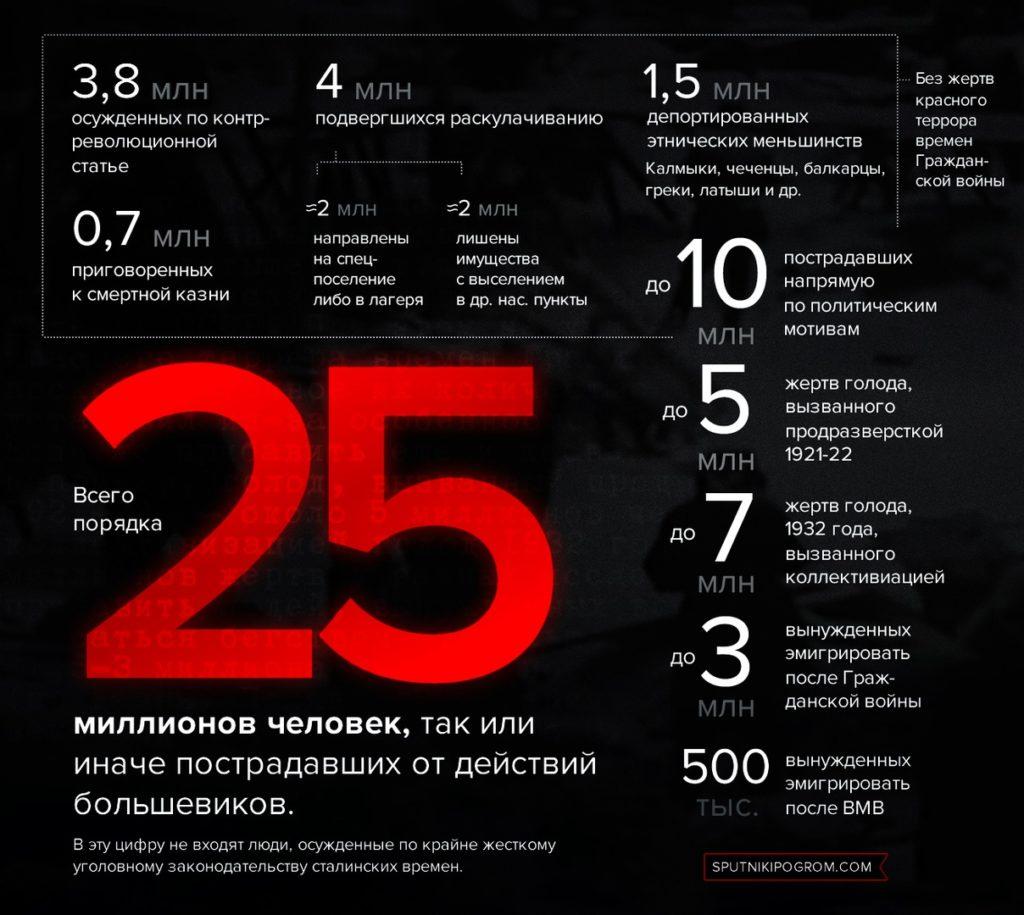 Количество жертв репрессий