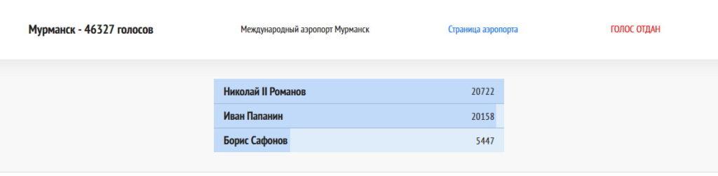 Голосование за аэропорт Мурманска