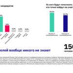 О не очень «умном голосовании» Навального и кандидате «трампистского толка» в России.